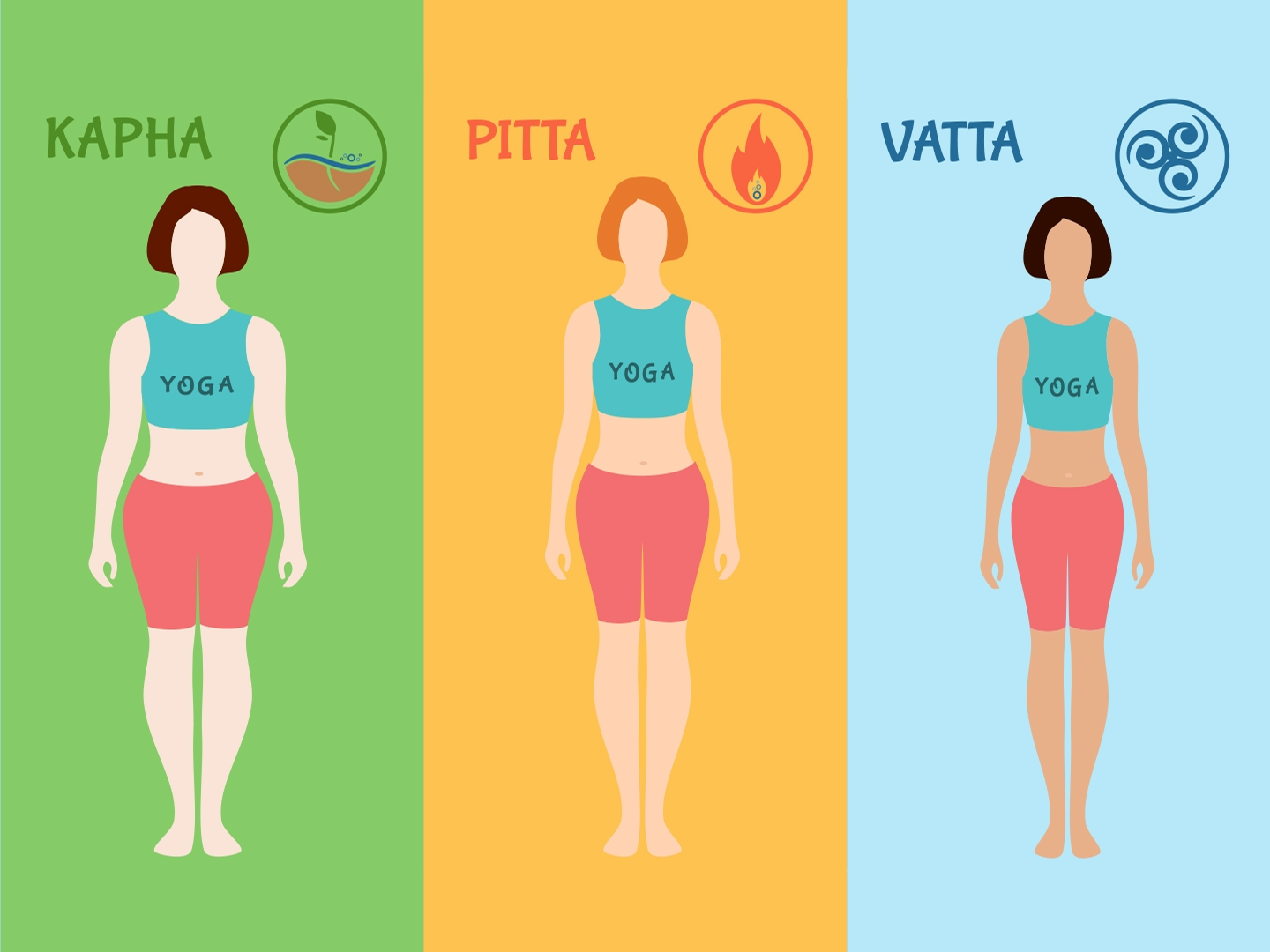 Find out your Ayurvedic Body Type